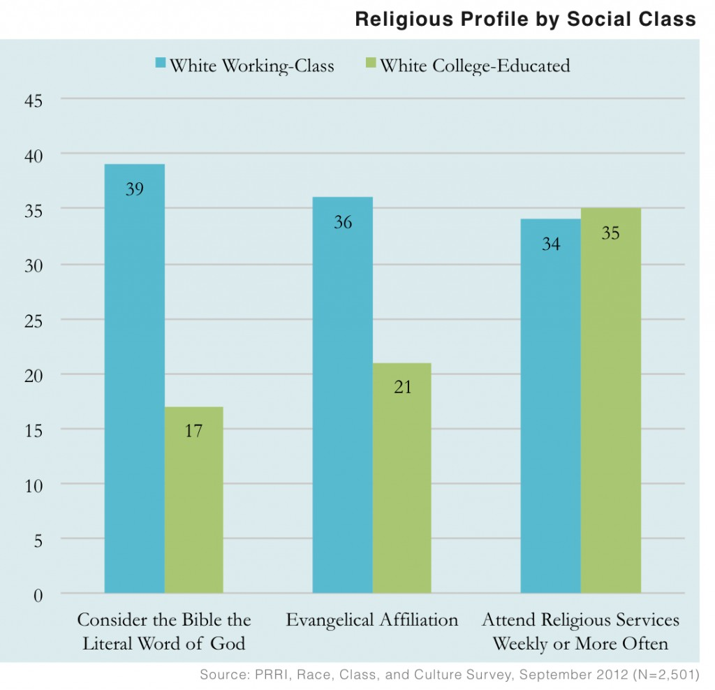 PRRI 2012 White Working Class_religious profile by social class