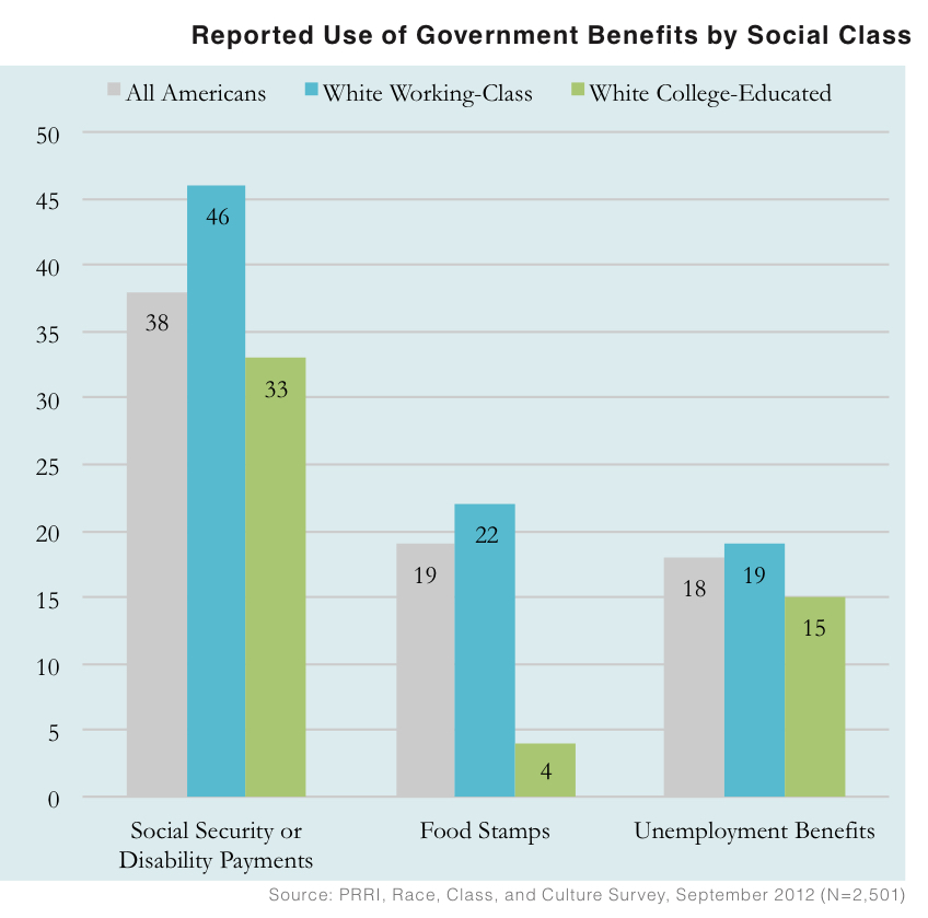 PRRI 2012 White Working Class_reported use of govt benefits by social class