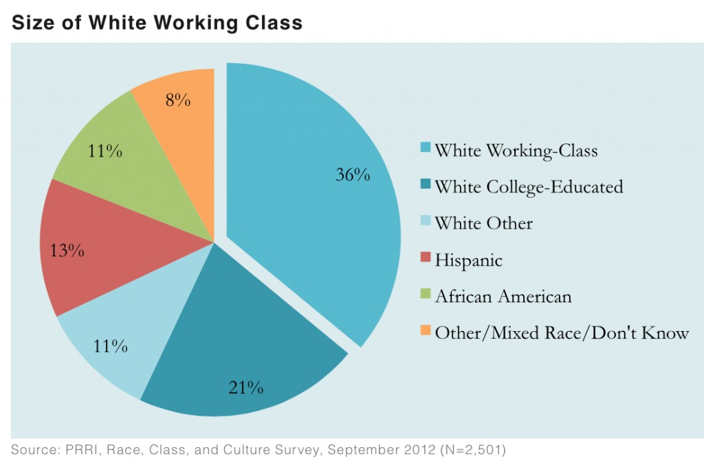 PRRI 2012 White Working Class_size of white working class