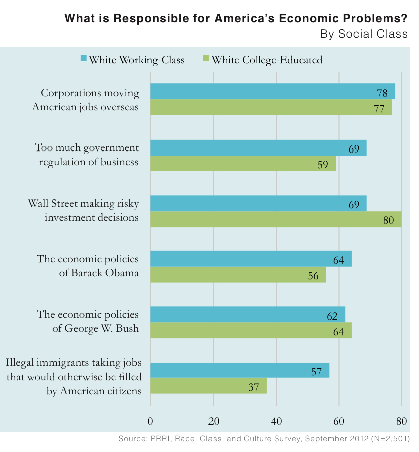 PRRI 2012 White Working Class_what is responsible for americas economic problems by class