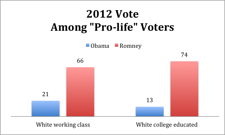 dan chart 1 Abortion and Vote Choice Among the White Working Class