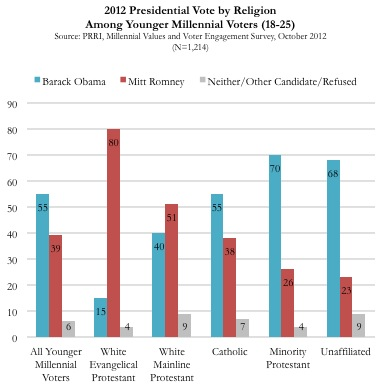 5 Vote by Religion Survey | Diverse, Disillusioned, and Divided: Millennial Values and Voter Engagement in the 2012 Election