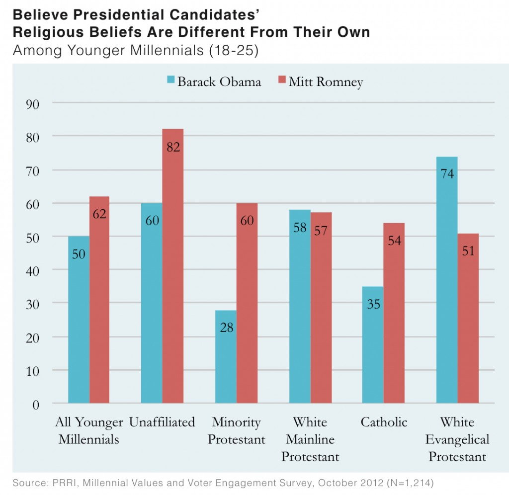 PRRI 2012 Millennial Values II_believe presidential candidates religious beliefs are different from their own