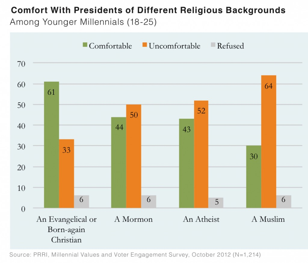 PRRI 2012 Millennial Values II_comfort with presidents of different religious backgrounds