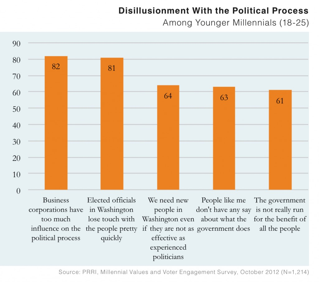 PRRI 2012 Millennial Values II_disillusionment with the political process