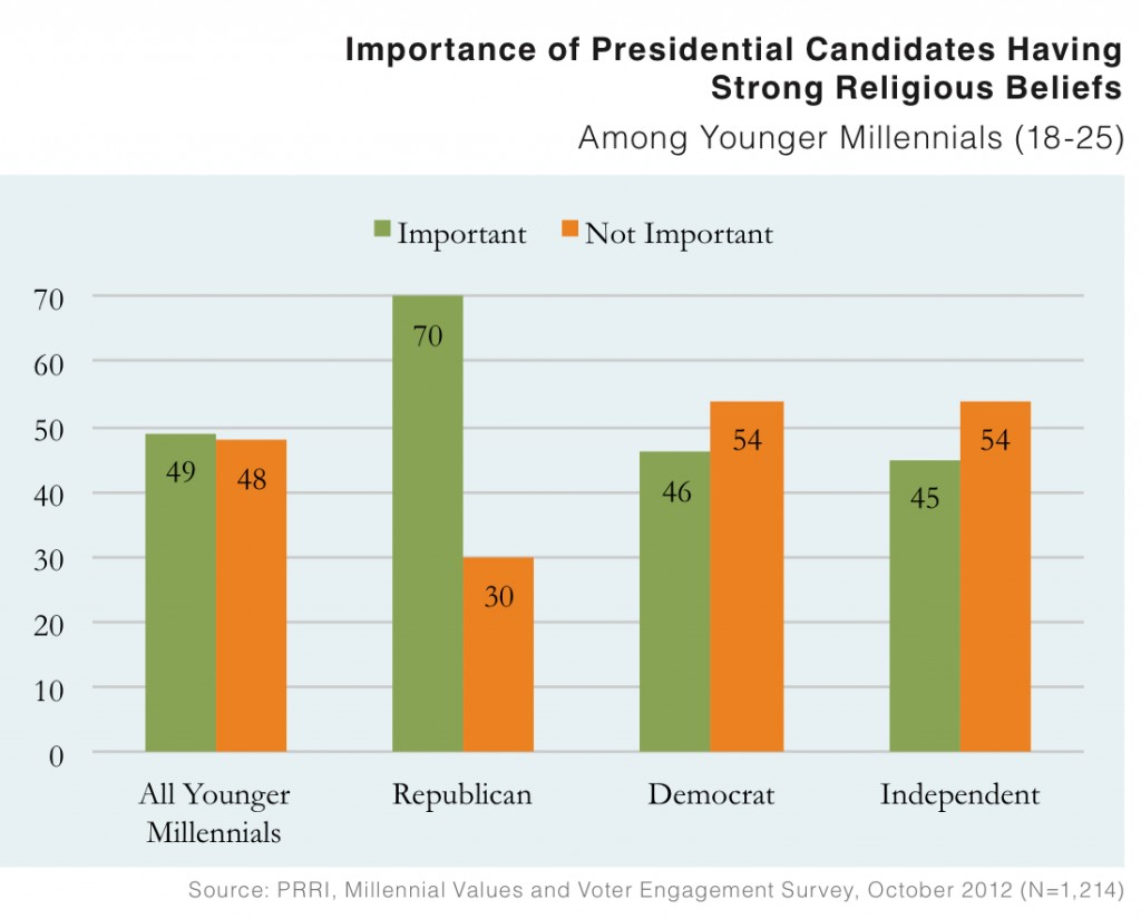 PRRI 2012 Millennial Values II_importance of presidential candidates having strong religious beliefs