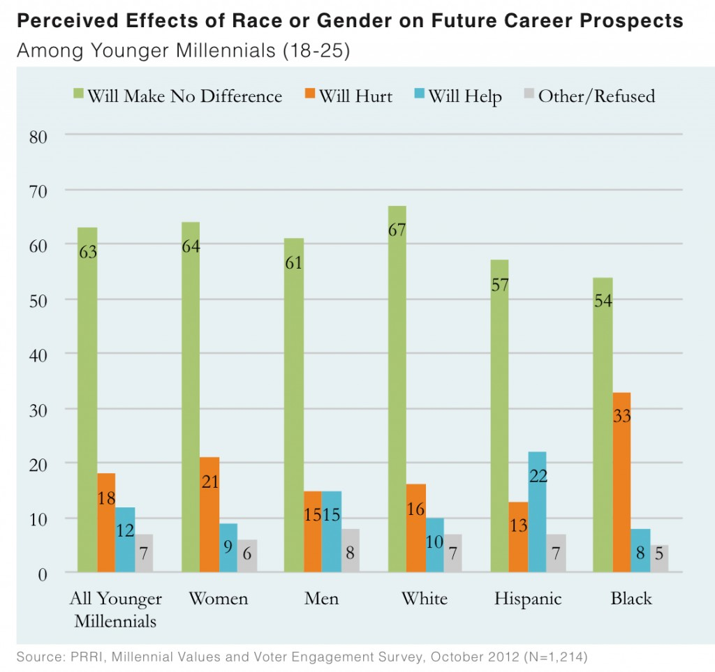 PRRI 2012 Millennial Values II_perceived effects of race or gender on future career prospects