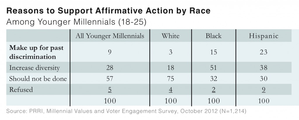PRRI 2012 Millennial Values II_reasons to support affirmative action by race