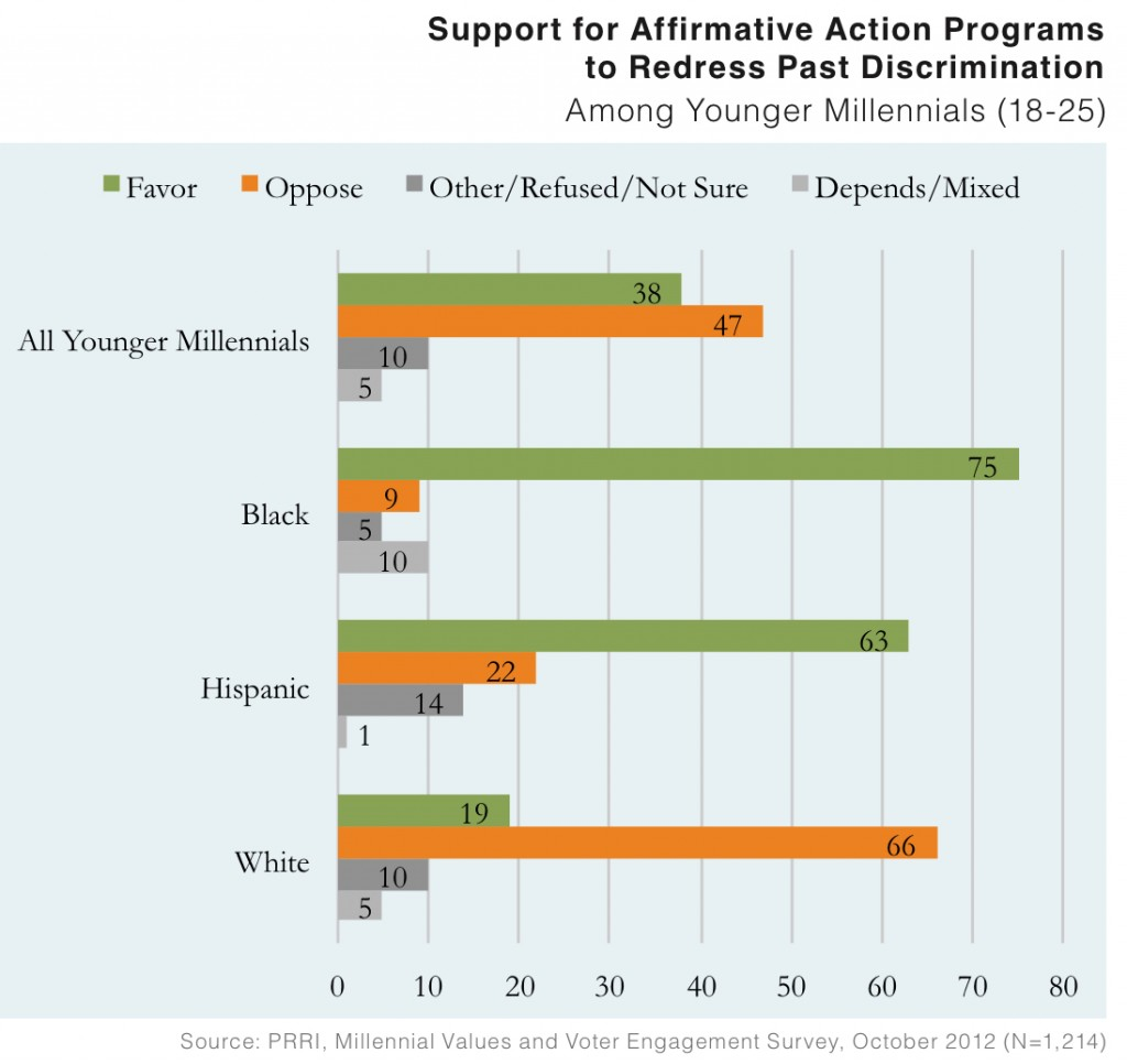 PRRI 2012 Millennial Values II_support for affirmative action programs to redress past discrimination