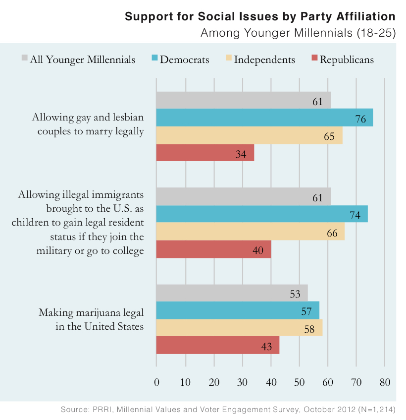 PRRI 2012 Millennial Values II_support for social issues by party