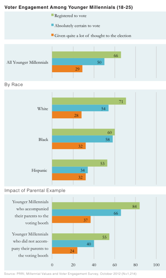 PRRI 2012 Millennial Values II_voter engagement among younger millennials