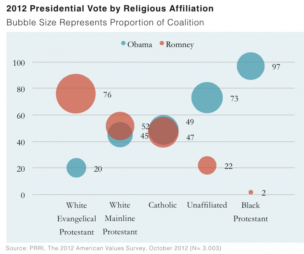 PRRI AVS 2012 pre-election_2012 presidential vote by religious affiliation