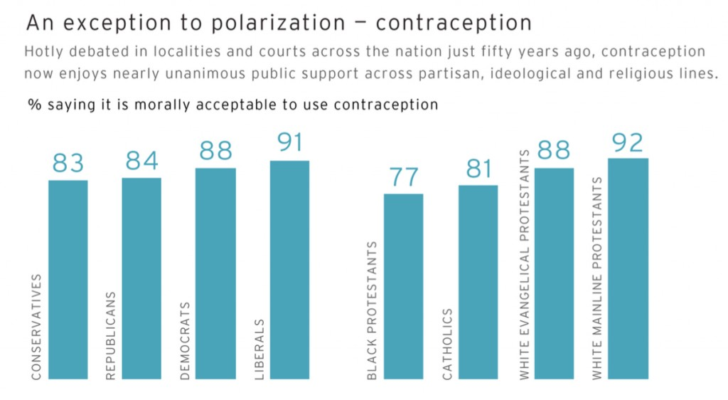 PRRI AVS 2012 pre-election_an exception to polarization contraception