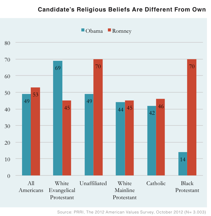 PRRI AVS 2012 pre-election_candidates religious beliefs diff from own