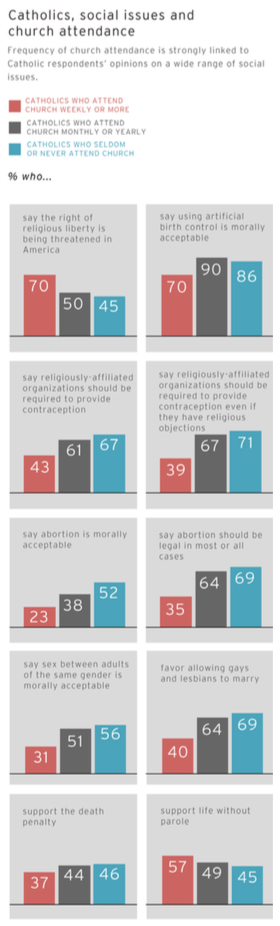 PRRI AVS 2012 pre-election_catholics social issues and church attendance