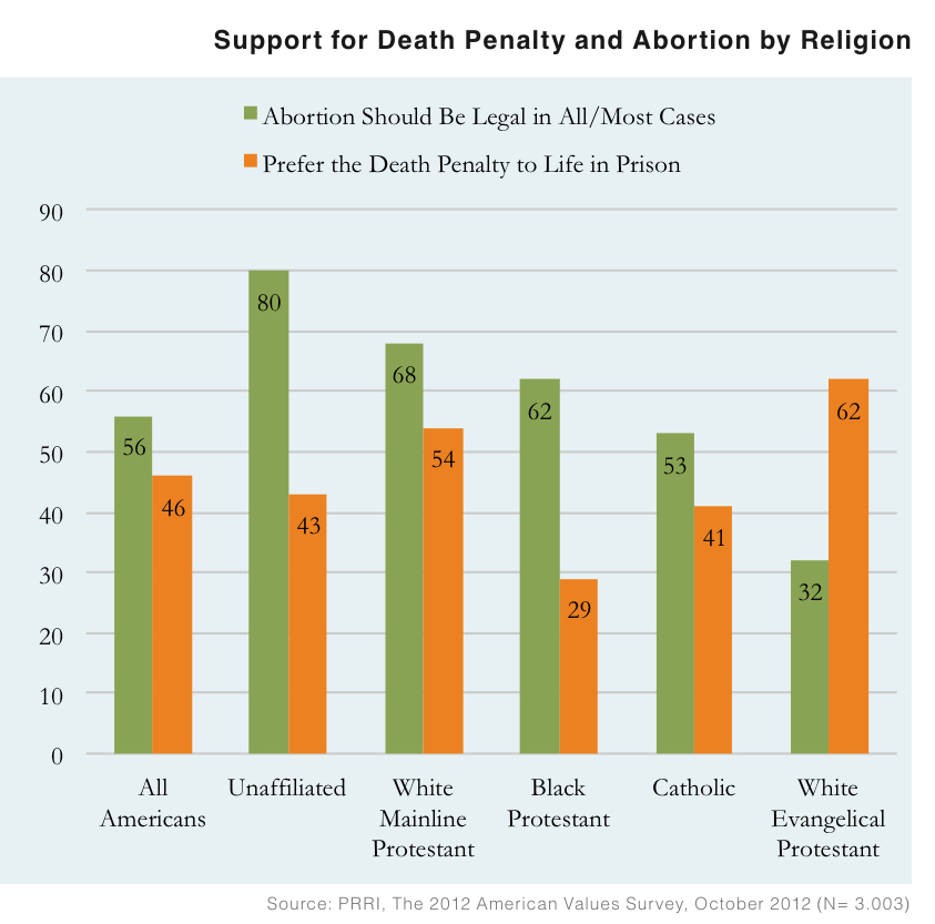 PRRI AVS 2012 pre-election_death penalty and abortion by religion