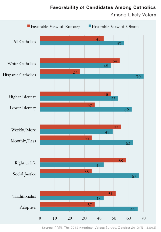 PRRI AVS 2012 pre-election_favorability of candidates among catholics