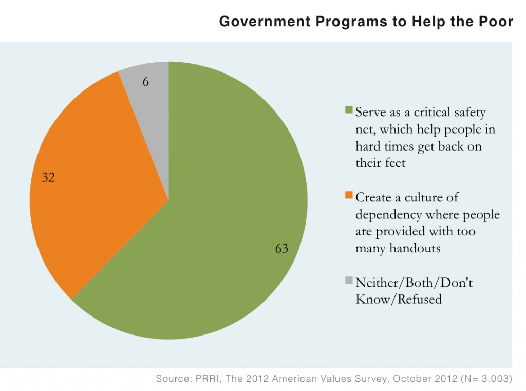 PRRI AVS 2012 pre-election_govt programs to help poor