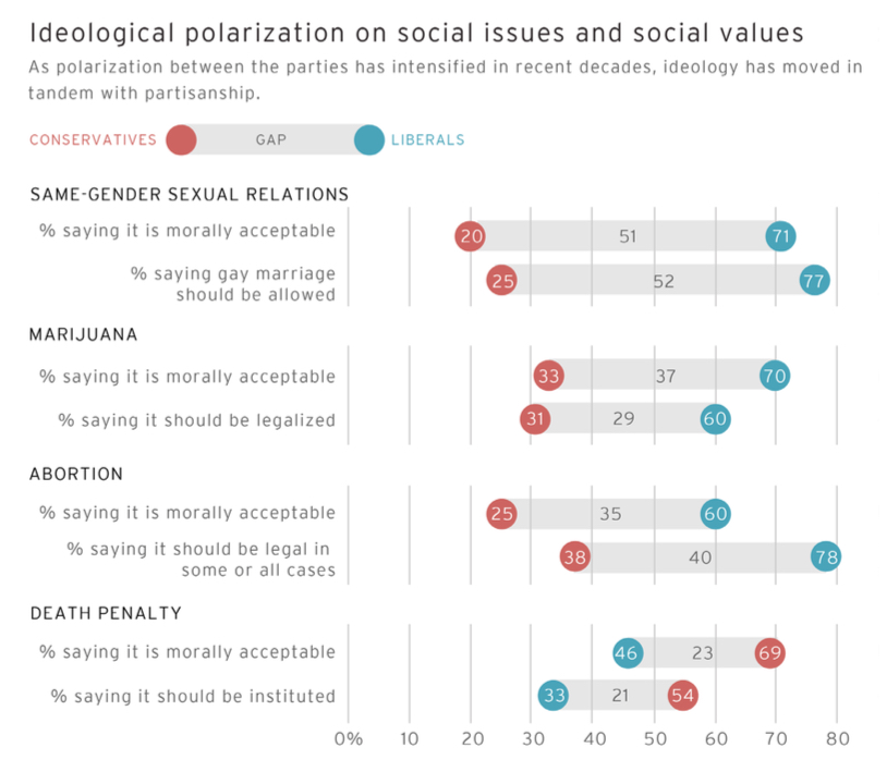 PRRI AVS 2012 pre-election_ideological polarization on social issues and values