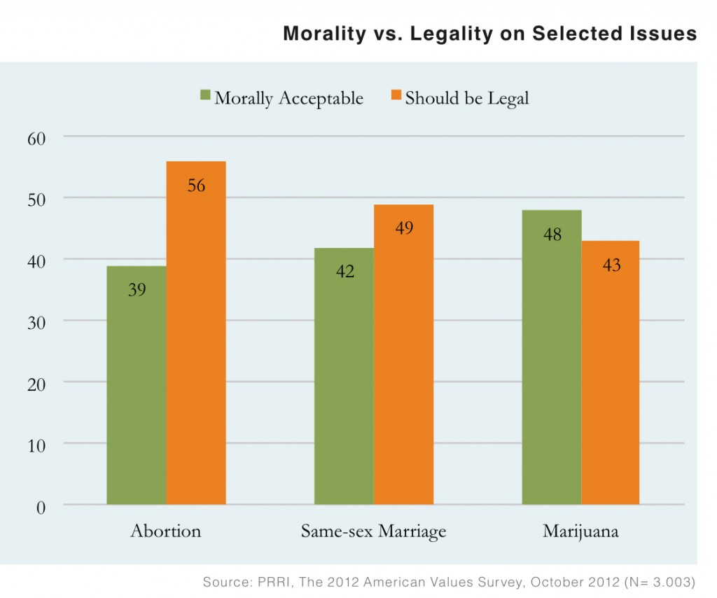 PRRI AVS 2012 pre-election_morality v legality on selected issues