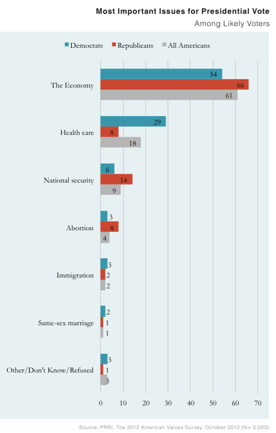 PRRI AVS 2012 pre-election_most impt issues for presidential vote