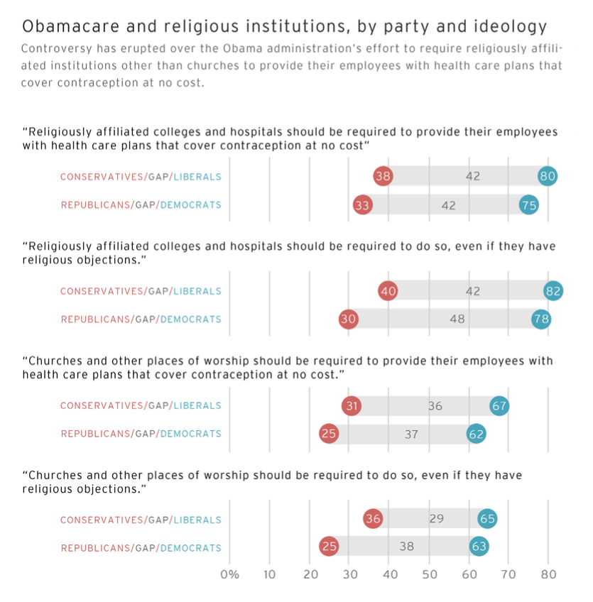 PRRI AVS 2012 pre-election_obamacare and religious institutions by party ideology