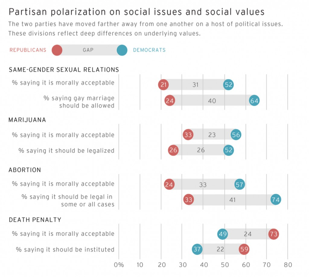 PRRI AVS 2012 pre-election_parisan polarization on social issues and values