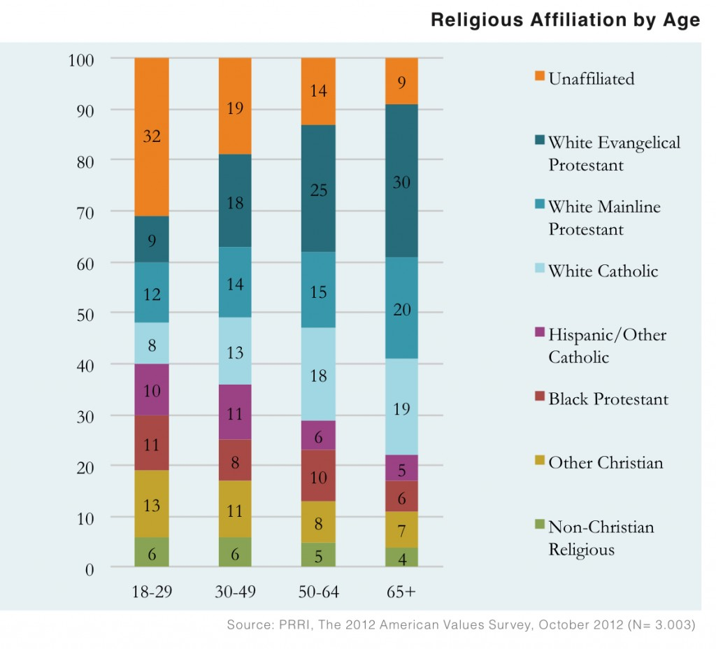 PRRI AVS 2012 pre-election_religious affiliation by age