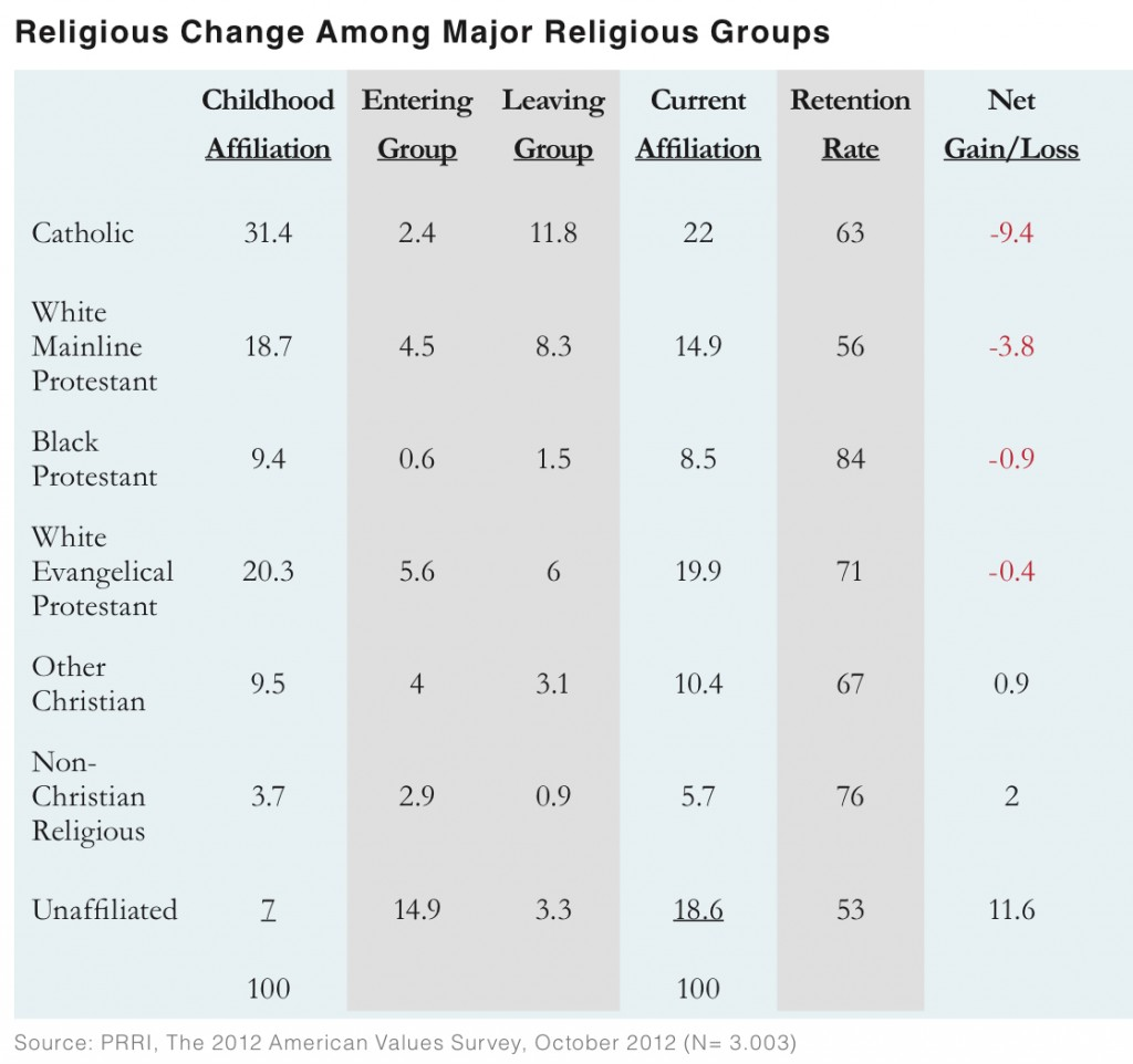 PRRI AVS 2012 pre-election_religious change among major religious groups