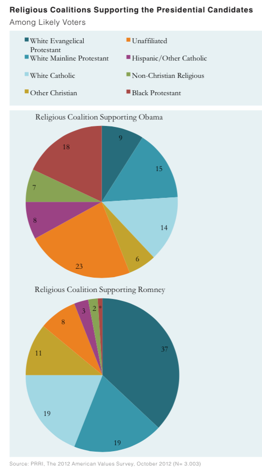 PRRI AVS 2012 pre-election_religious coalitions supporting presidential candidates
