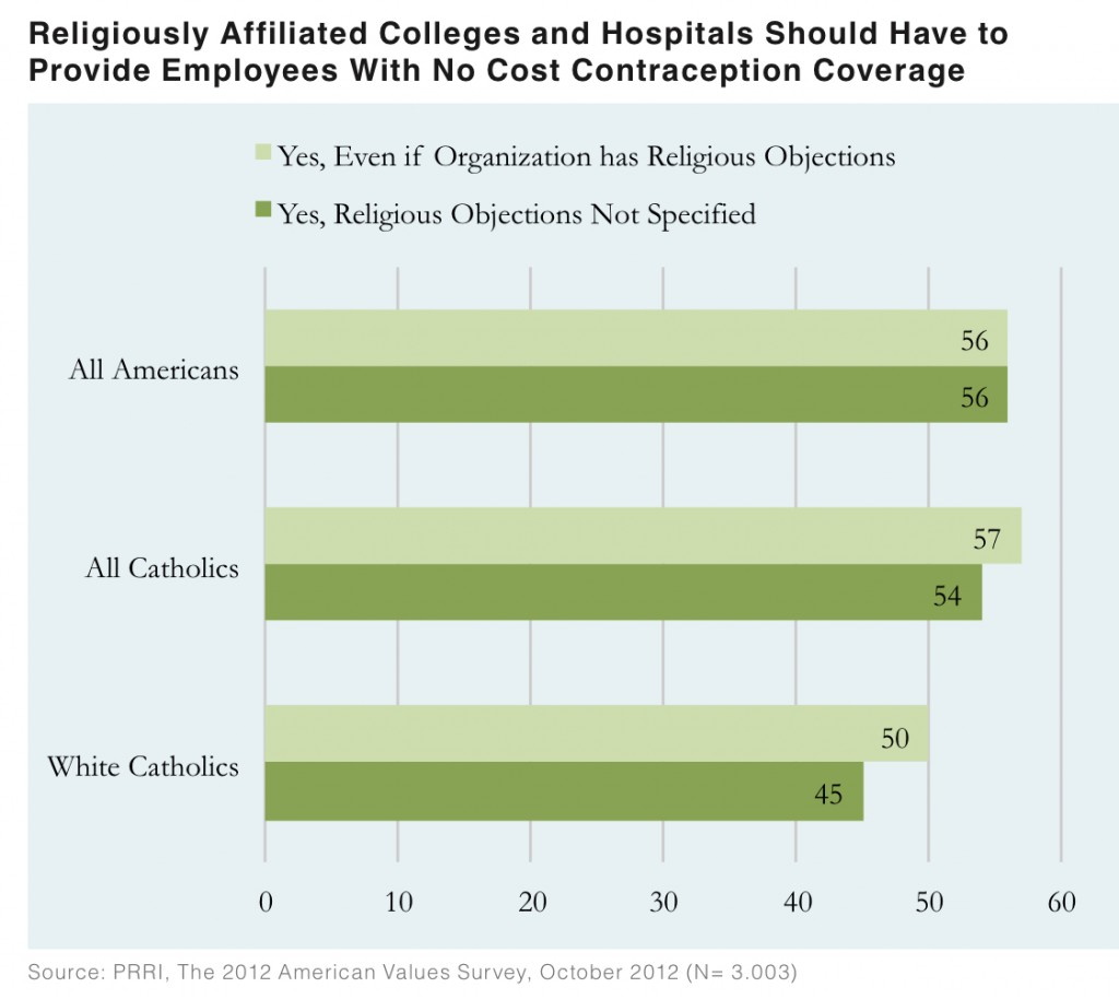 PRRI AVS 2012 pre-election_religious colleges hospitals contraception coverage