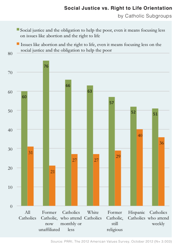 PRRI AVS 2012 pre-election_social justice v right to life by catholic subgroups