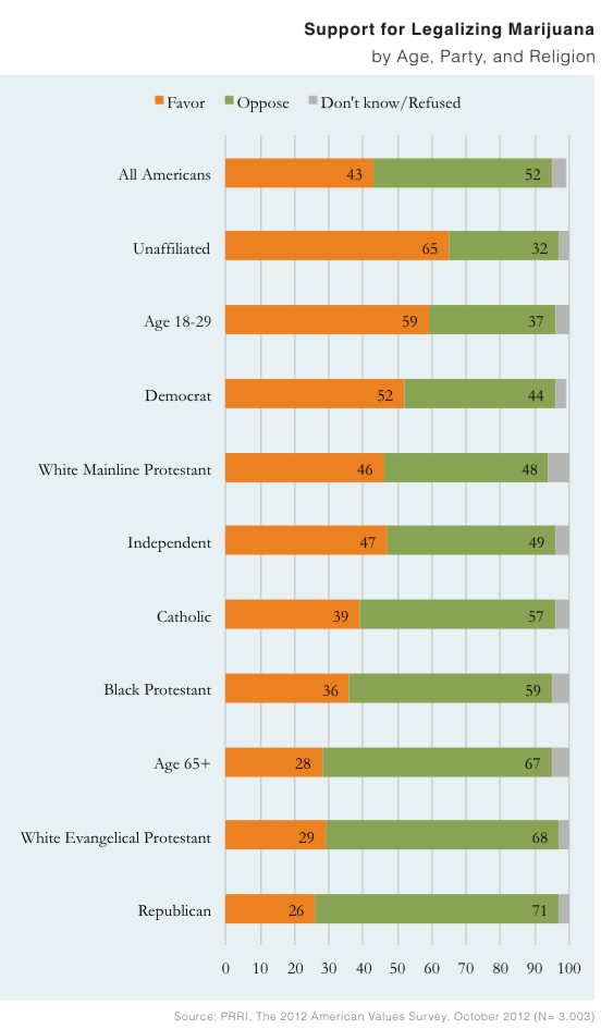 PRRI AVS 2012 pre-election_support for legalizing marijuana by age party religion