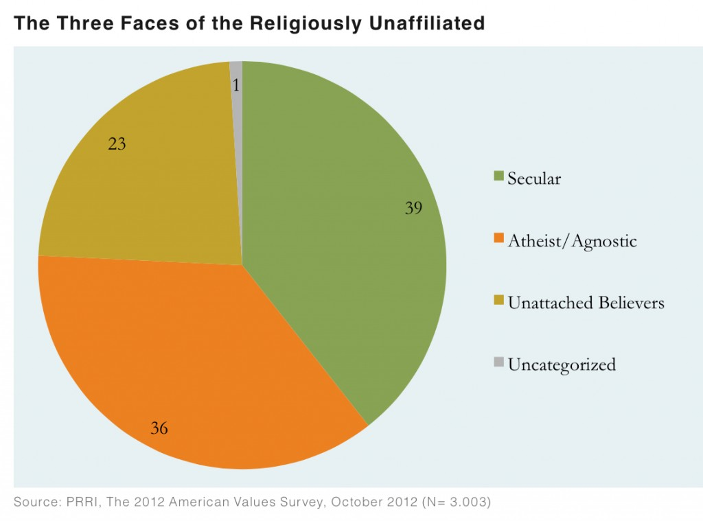 PRRI AVS 2012 pre-election_three faces of the religiously unaffiliated