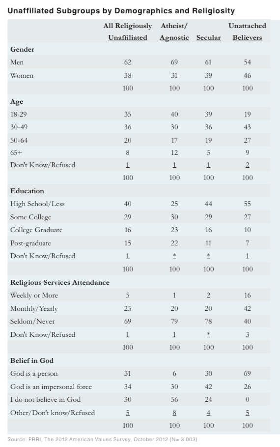 PRRI AVS 2012 pre-election_unaffiliated subgroups by demographics, religiosity