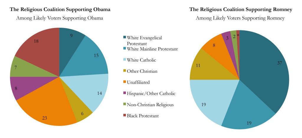 Religious Coalitions2 1024x468 Survey | 2012 Pre Election American Values Survey
