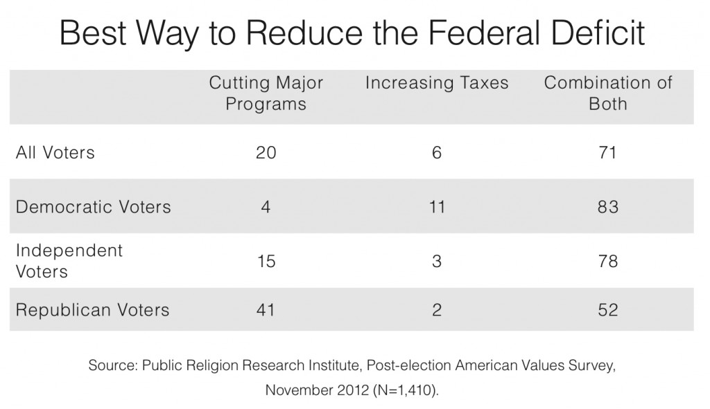 PRRI 2012 AVS post-election_best way to reduce federal deficit