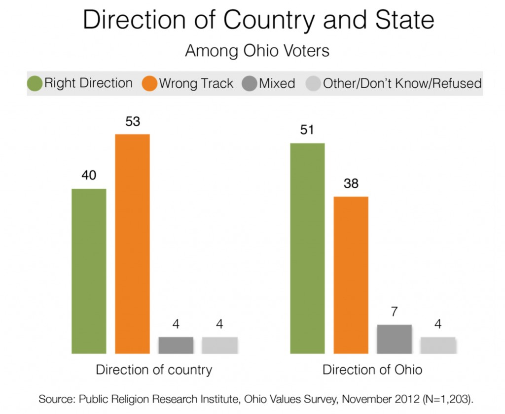 PRRI 2012 AVS post-election_direction of country and state among ohio voters