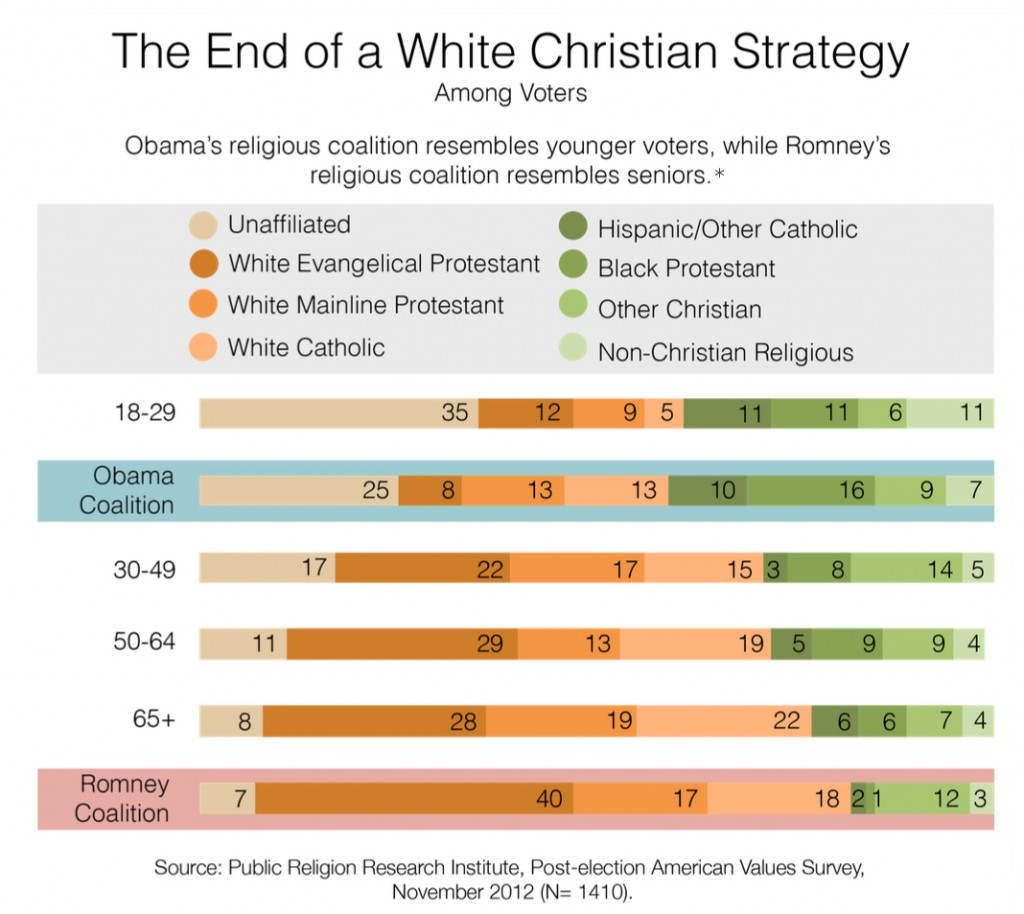 PRRI 2012 AVS post-election_end of white christian strategy among voters