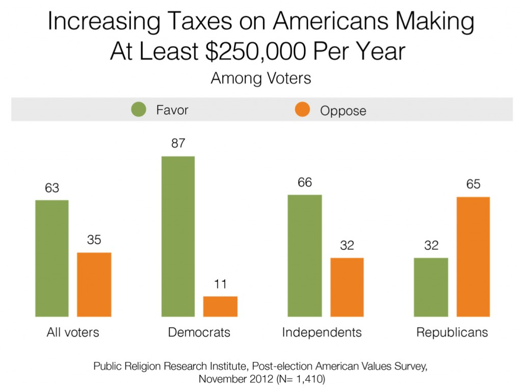 PRRI 2012 AVS post-election_increasing taxes on americans making 250k per year