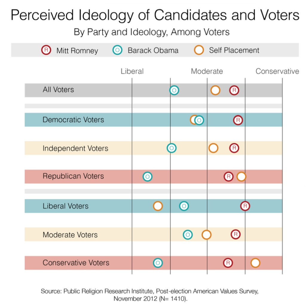 PRRI 2012 AVS post-election_perceived ideology of candidates and voters