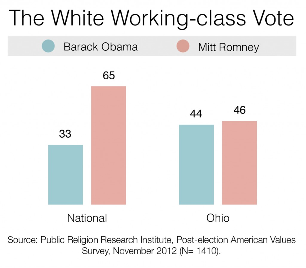 PRRI 2012 AVS post-election_the white working class vote