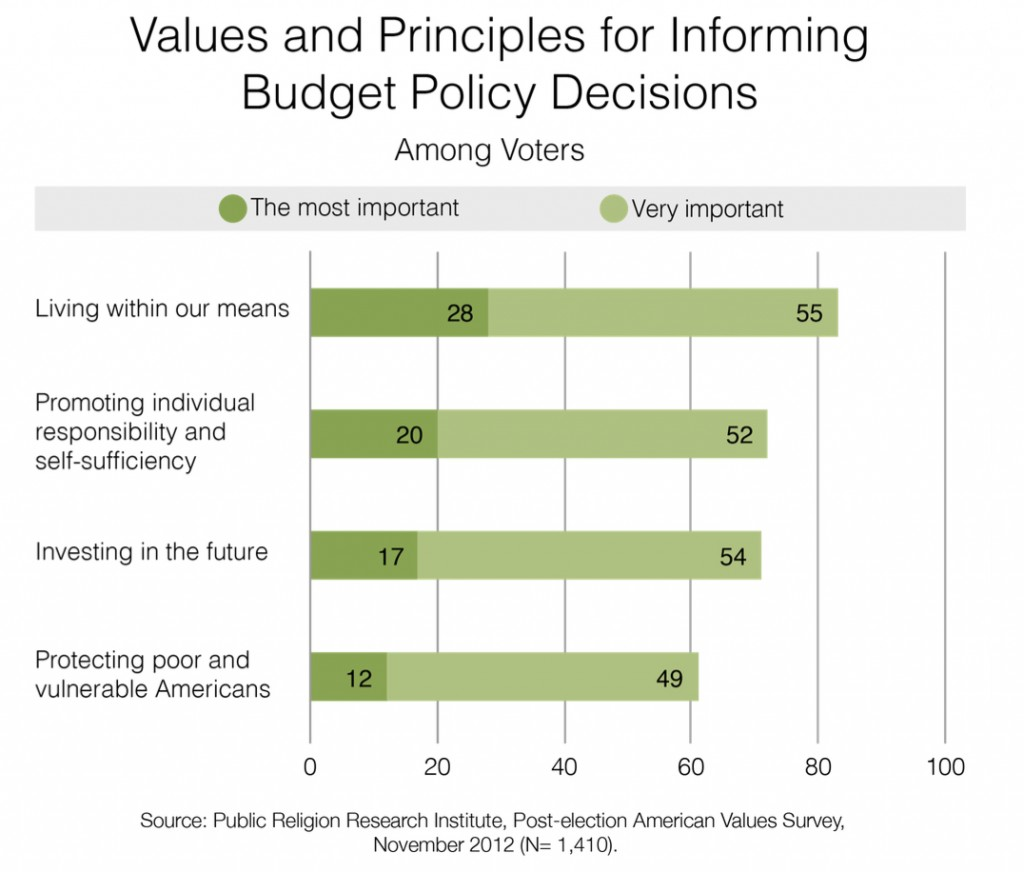 PRRI 2012 AVS post-election_values and principles for informing budget policy decisions