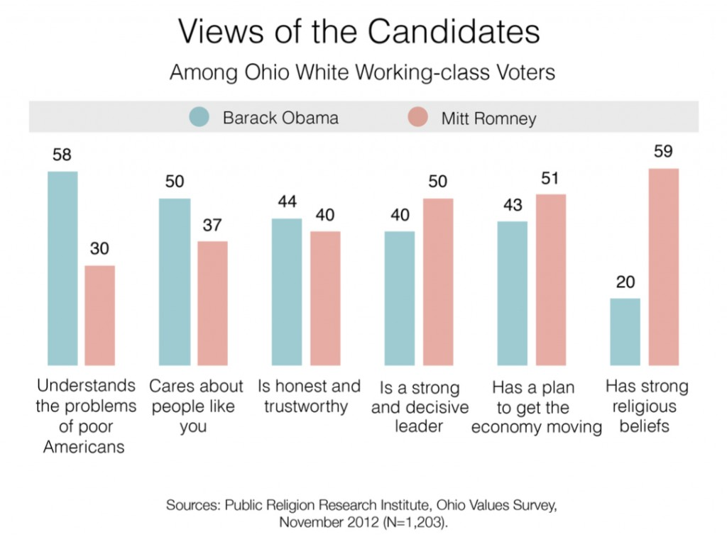 PRRI 2012 AVS post-election_views of candidates among ohio wwc