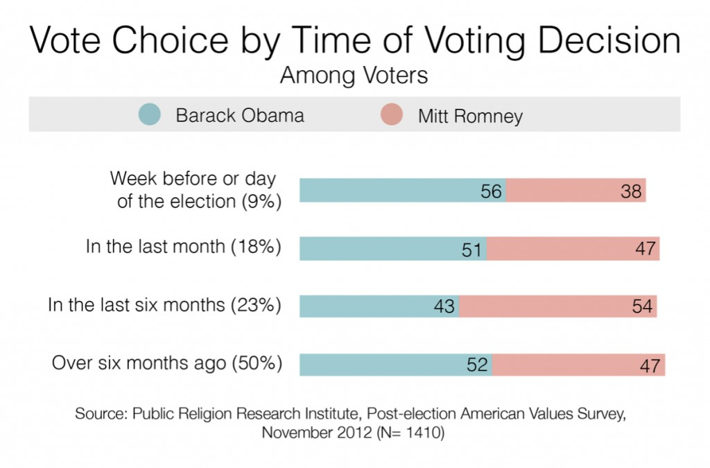 PRRI 2012 AVS post-election_vote choice by time of voting decision