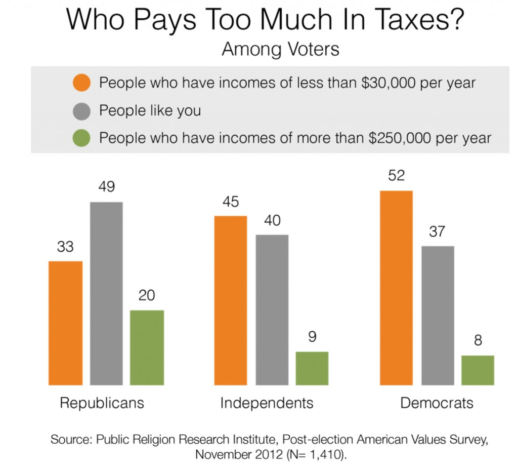 PRRI 2012 AVS post-election_who pays too much in taxes by party