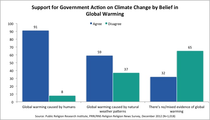 Chart for web Survey | Americans More Likely to Attribute Increasingly Severe Weather to Climate Change, Not End Times