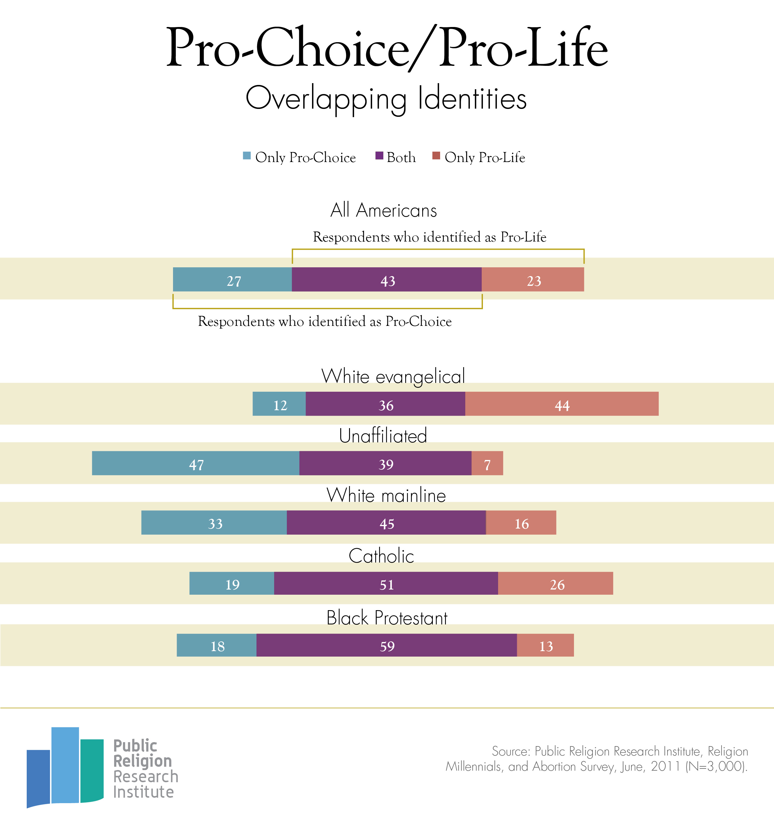GotW Pro Life Choice 1 22 13 final1 Overlapping Pro Choice and Pro Life Identities