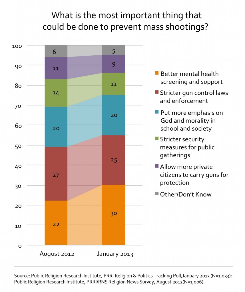 How To Prevent Shootings Chart1 858x1024 Survey | After Newtown, Increasing Number of Americans Say Better Mental Health Screenings Most Important Way to Prevent Future Mass Shootings