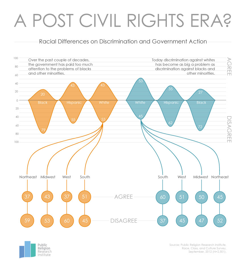 GotW Discrimination 2 26 13 Graphic of the Week | A Post Civil Rights Era?